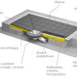 (Polski) Budowa brodzika podpłytkowego